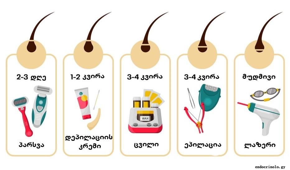 თმის მოცილების სხვადასხვა მეთოდის ეფექტის ხანგრძლივობა